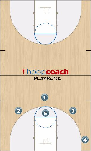 Basketball Play Zone 1 (Z-1) Uncategorized Plays offense
