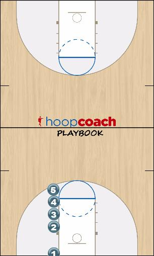 Basketball Play Stack in-bound throw-in at our basket Uncategorized Plays offense