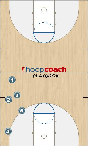 Basketball Play 122 press Uncategorized Plays offense