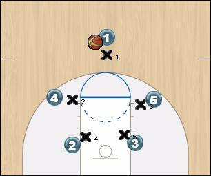 Basketball Play Jam Man to Man Offense