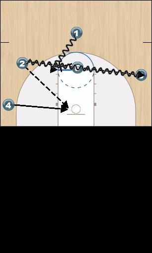Basketball Play wild cat Man to Man Offense