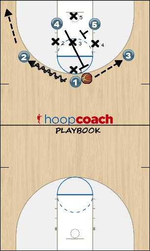 Basketball Play 3 pass pop Uncategorized Plays offense