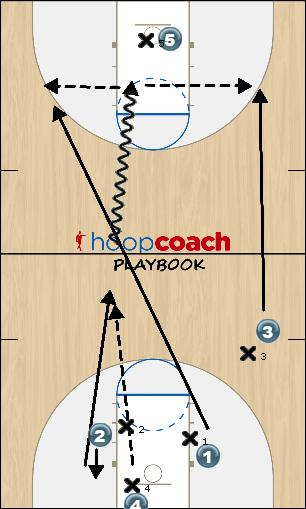 Basketball Play fast pass cash Man Baseline Out of Bounds Play offense