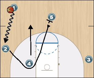 Basketball Play VSMAN DRIBENTRYSET Man to Man Set