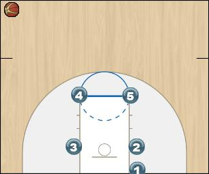 Basketball Play 53 Man Baseline Out of Bounds Play
