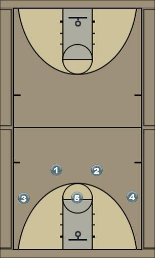 Basketball Play Play 2-3 Forwards Cut Pt.1 Man to Man Offense