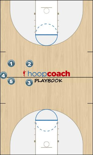 Basketball Play Sideline Out Of Bounds Zone Baseline Out of Bounds