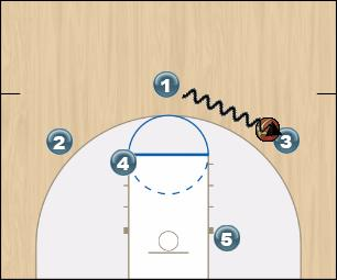 Basketball Play Double Uncategorized Plays offense
