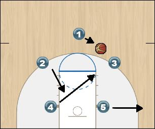 Basketball Play One Guard Uncategorized Plays vs. even zone