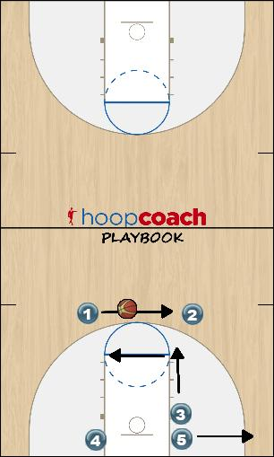 Basketball Play Two Guard Uncategorized Plays vs. odd d