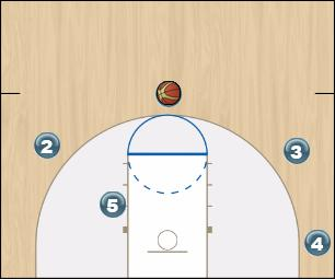 Basketball Play Gator Motion Uncategorized Plays offense