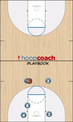 Basketball Play Play 1 (College Name) Uncategorized Plays offense
