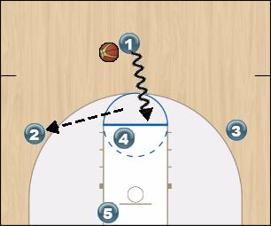 Basketball Play Slot Pass 1-3-1 Uncategorized Plays offense
