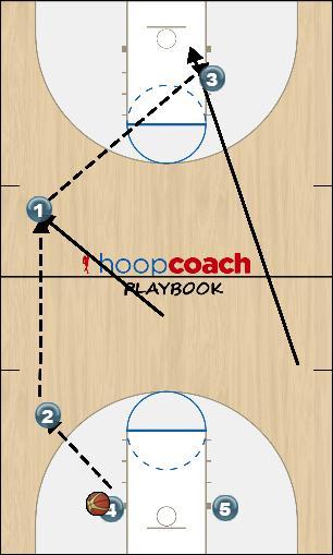 Basketball Play Closeout Basketball Drill