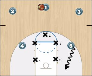 Basketball Play Quick pick and roll Uncategorized Plays offense