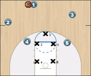 Basketball Play 4-1 Strong Uncategorized Plays offense