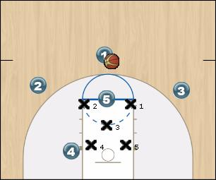 Basketball Play 3-2 Zone Offense Uncategorized Plays offense