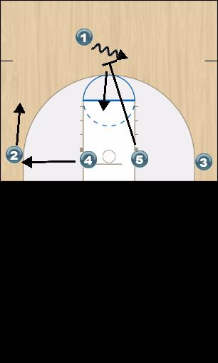 Basketball Play Arizona Uncategorized Plays offense
