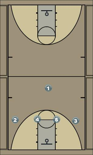 Basketball Play 4 High Overload Man to Man Offense