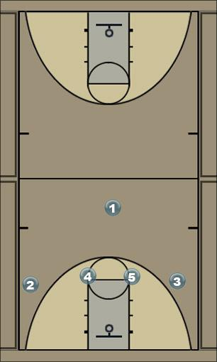 Basketball Play 9 Zone Baseline Out of Bounds