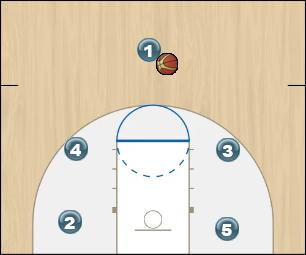 Basketball Play Post Man to Man Offense offense