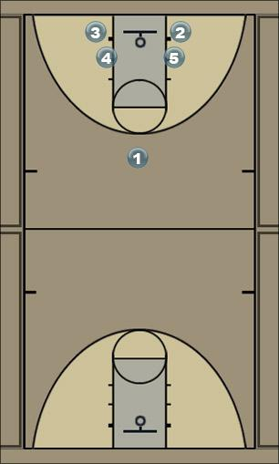 Basketball Play Blue - 3 man hand off Man to Man Offense