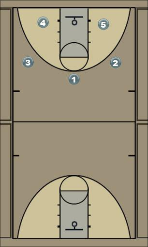 Basketball Play mixer2 Man to Man Set