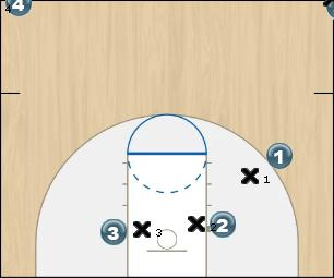 Basketball Play 3 Piece Man to Man Offense