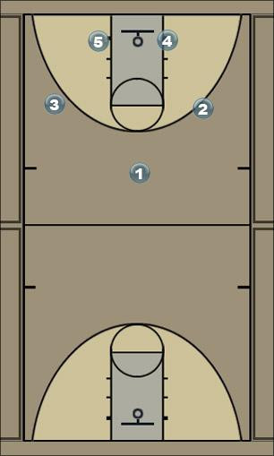 Basketball Play Oregon Man to Man Offense