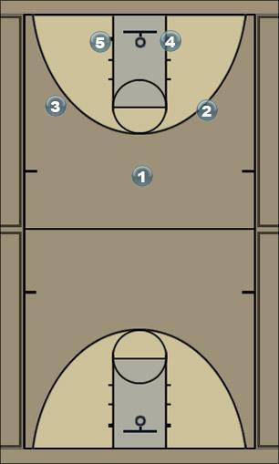 Basketball Play Oregon Man to Man Offense