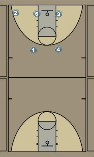 Basketball Play Central Man to Man Offense