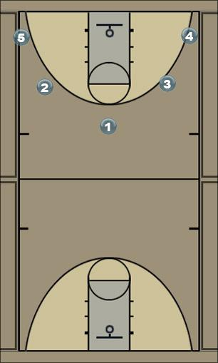 Basketball Play 5 Star Man to Man Offense