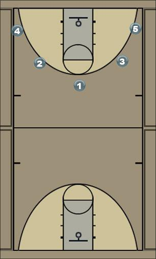 Basketball Play 50 Wins Man to Man Set
