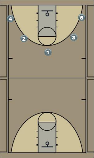 Basketball Play 50 Wins Man to Man Set