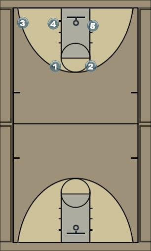 Basketball Play Central Flex Man to Man Set