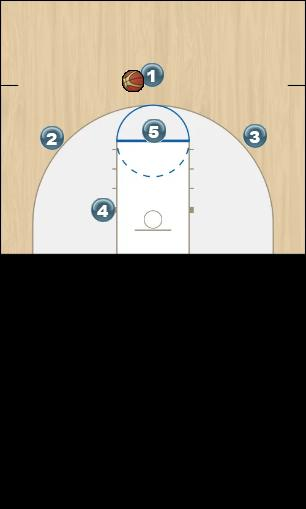 Basketball Play Syracuse Uncategorized Plays 1-3-1 offense against 2-3 defense