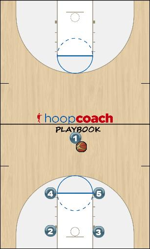 Basketball Play Live Man to Man Set