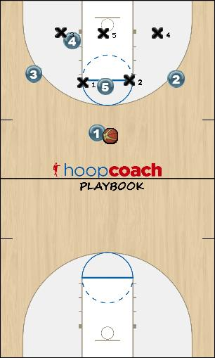 Basketball Play Triangle Load Zone Play