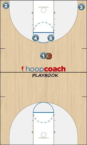 Basketball Play Horns Elevator Motion Man to Man Set offense