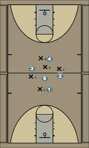 Basketball Play Tip Play (Left) Quick Hitter