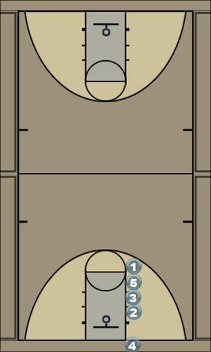 Basketball Play Basic Stack Man Baseline Out of Bounds Play