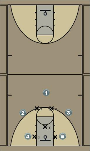 Basketball Play Puerto Rico (Pick N Roll) Quick Hitter