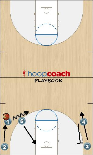 Basketball Play Concordia 2016/17 - Side Man to Man Set
