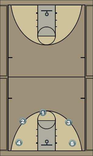 Basketball Play Megan Irish Man to Man Offense