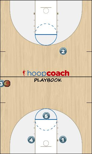 Basketball Play Triangle Sideline Out of Bounds