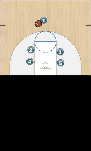 Basketball Play I Man to Man Offense