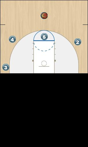 Basketball Play Point Guard Three Man to Man Offense penetrate and kick, wing screen and roll,