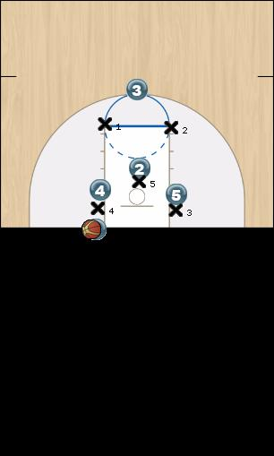 Basketball Play Eagle Zone Baseline Out of Bounds offense, baseline out of bounds play