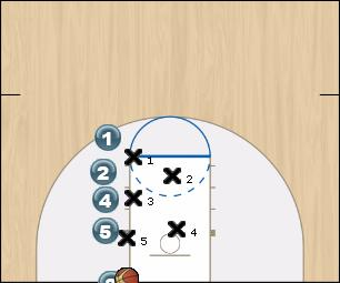 Basketball Play 23 Zone Baseline Out of Bounds offense, zone baseline out of bounds play