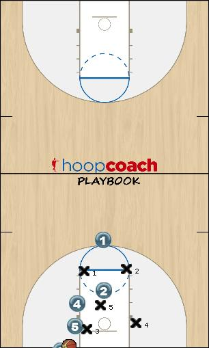 Basketball Play Overload Zone Baseline Out of Bounds offense, zone out of bounds play
